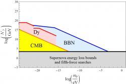 Limity interakcí temné hmoty podle Stadnika a Flambauma sběžnou hmotou. Kredit: Stadnik & Flambaum (2015)