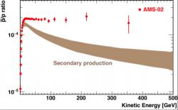 Poměr mezi antiprotony a protony vzávislosti na energii. Červené body jsou výsledky měření AMS. Světle fialový pás je předpověď simulací produkce sekundárních antiprotonů ve srážkách kosmického záření sjádry vmezihvězdném a meziplanetárním prostředí. Je třeba poznamenat, že se jedná o simulace před započtením vlivu nejnovějších měření protonů a heliových jader svyužitím spektrometru AMS. (Zdroj AMS).