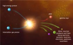 Jak by mohlo vznikat extr�mn� energetick� gama z��en�? Kredit: Mark A. Garlick/ H.E.S.S. Collaboration.