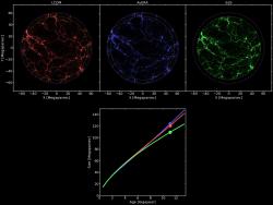 Simulace vývoje vesmíru. Vlevo klasický model lambdaCDM s temnou energií, uprostřed nový model Avera, vpravo původní Einstein-de Sitterova kosmologie bez temné energie. Kredit: Csabai et al. (2017).