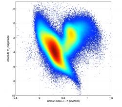 Nová verze Hertzsprung-Russellova hvězdného diagramu v podání sondy Gaia.  Kredit: ESA/Gaia/DPAC/IDT/FL/DPCE/AGIS