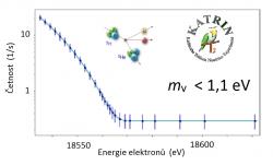 Graf zobrazující energetické spektrum elektronů z beta rozpadu tritia nashromážděného v průběhu 561 hodin měření. Chybové úsečky každého z měřených bodů jsou pro názornost zobrazeny s padesátinásobných zvětšením. Plná čára ukazuje předpovězený tvar spektra odpovídající nulové hmotnosti neutrina. První výsledek KATRIN byl získán porovnáním naměřených dat s teoretickým modelem zahrnujícím vlastnosti experimentálního zařízení a vliv pozadí. (Zdroj projekt KATRIN).