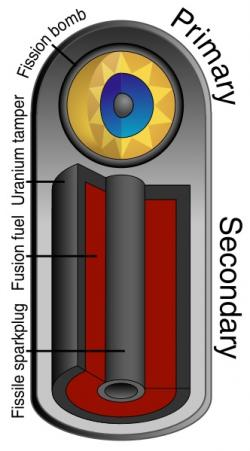 Schéma termojaderné bomby. Kredit: Fastfission.