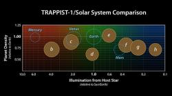 Hustoty a osvětlení planet v systému červeného trpaslíka TRAPPSIT-1 (zdroj NASA/JPL-Caltech).