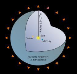 Koncept Dysonovy sféry. Kredit: Bibi Saint-Pol / Wikimedia Commons.