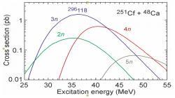 Pravděpodobnost produkce dalších izotopů oganessonu v závislosti na excitační energii s využitím terče 251Cf. (Zdroj V. I. Zagrebaev et al.).