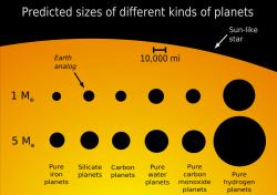 Předpovědi velikosti planet podle jejich složení. Kredit: Marc Kuchner / NASA GSFC.