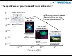 Spektrum gravitačních vln. Kredit: NANOGrav.