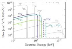 Spektrum neutrin produkovaných v různých procesech v nitru Slunce, jak je předpovídají sluneční modely. Zobrazen je tok neutrin s danou energií na jednotku plochy na Zemi. Barevně jsou zobrazeny právě jednotlivé komponenty CNO cyklu (zdroj Borexino: arXiv:2006.15115v, 26. červen 2020).