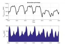 Týdenní diagram spotřeby elektřiny během kritických zimních měsíců (zobrazeno od pondělka do neděle). Nahoře spotřeba, dole část, která je spojena HDO systémem. Ten pomáhá při vyrovnávání diagramu. Data ČEPS od 12. ledna do 18. ledna 2016. Je vidět, že diagram spotřeby využívající systém HDO osciluje mezi 8 až 10,5 GW.