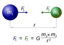 Newtonův gravitační zákon. Kredit: Dennis Nilsson, Wikimedia Commons.