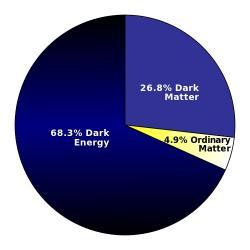 Temná energie stále straší ve vesmíru. Kredit: Szczureq / Wikimedia Commons.