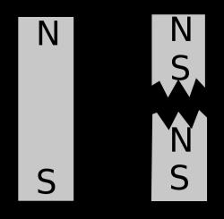 Magnetické monopóly nelze vyrobit přepůlením obyčejného magnetu. Kredit: Sbyrnes321 / Wikimedia Commons