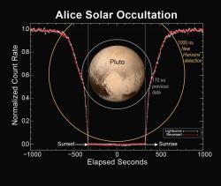 Grafické znázornění měření zákrytu Sluce planetkou Pluto – data UV spektrometru Alice. Zdroj: http://pluto.jhuapl.edu/