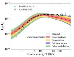Poměr mezi počtem antiprotonů a protonů vzávislosti na energii antiprotonů a protonů. Body jsou ukázány nové experimentální výsledky AMS (černé) a předchozího družicového experimentu PAMELA (modré). Hnědou linkou je ukázán výsledek simulací předpokládající jako zdroj antiprotonů pouze srážky jader kosmického záření smezihvězdnou a meziplanetární hmotou. Různě barevnými pásy jsou zobrazeny nejistoty různého původu: červeně – nejistoty hodnot účinných průřezů, žlutě - nejistoty vpopisu průchodu částic mezihvězdným a meziplanetárním prostředí, modře – popis spekter primárních částic kosmického záření, zeleně – nejistota vpopisu vlivu sluneční činnosti, která svým magnetickým polem vytlačuje vysokoenergetické mezihvězdné kosmické záření. (Zdroj G. Giesen et al: arXiv:1504276v2).