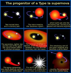 Klasický model supernovy typu Ia. Kredit: NASA, ESA and A. Feild (STScI), chris.