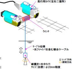 Nový plán pro prozkoumání suterénních prostor kontejnmentu prvního bloku. Pohyblivý robot by spouštěl mezerami v mřížované podlaze mezipatra sondu s dozimetry, kamerou a dalším zařízením. (Zdroj TEPCO).