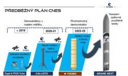 Takto vypadá předběžný plán CNES. Budoucnost je však neznámá. Zdroj: CNES