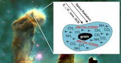 """Schema vzniku aminokyselin je koláž v níž byl použit snímek přezdívaný """"tři sloupy stvoření"""". Ten v Orlí mlhovině vyfotografoval teleskop Hubble v roce 1995. """"Sloupy"""" nejspíš již neexistují, protože je odfoukla rázová vlna po výbuchu blízké supernovy. I když se o zničení pilířů dozvíme zhruba za tisíc let, jsou tyto sloupce mezihvězdného plynu a prachu připomenutím toho, o jaké dimenze je nutné naší představu pravděpodobnosti tvorby  aminokyselin (a konečně i složitějších molekul) ve vesmíru opírat. Kredit: American Institute of Physics."""