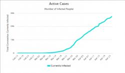 Epidemie se v Belgii stále rozvíjí, přesto ji pan Václav Mls dává Česku za vzor (zdroj Worldometers).