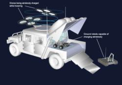 Možná se dočkáme i univerzálních dobíjecích vozidel pro drony a autonomní vozítka. Kredit: Imperial College London.
