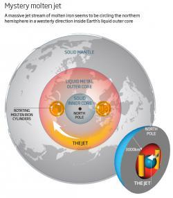 Proud roztaveného železa vzemských hlubinách. Kredit: New Scientist, University of Leeds.