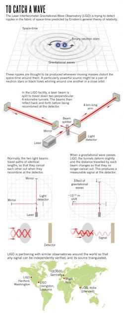 Princip detekce gravitačních vln.  Kredit: Nik Spencer/Nature
