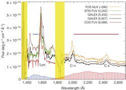 Graf V spektra kvasaru PG 1302-102 z rozmezí let 1992–2011 pomocí Hubbleova teleskopu a observatoře GALEX.  Kredit: Nature/Daniel J. D'Orazio,Zolt án Haiman & David Schiminovich