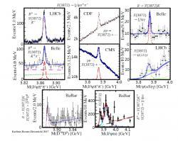 Neutrální tetrakvark X(3872), který byl pozorován v řadě experimentů i rozpadů (zdroj M. Karliner, J. L. Rosner, T. Skwarnicki: Multiquark States, arXiv:1711.10626v1).