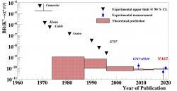 Pohled na historii modelové předpovědi a experimentálního studia pravděpodobnosti rozpadu nabitého podivného mezonu K+ na nabitý pí mezon a pár neutrino a antineutrino. (Zdroj Experiment NA62).