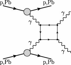 Případ nejjednoduššího Feynmanova diagramu realizace pružného rozptylu fotonu na fotonu s využitím srážky protonů nebo těžkých iontů a vzniku kvazi-reálných fotonů (zdroj: D. dÉnterria a G. Da Silveria, Phys. Rev. Lett. 111, 080405)