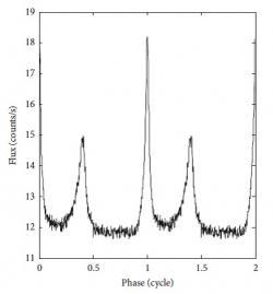 Profil změn emise rentgenového záření v oblasti energií 0,5 až 9 keV z pulsaru v Krabí mlhovině, který má periodu 33 ms, pořízený sondou XPNAV 1 (zdroj X. Zhang et al, International Journal of Aerospace Engineering Vol. 2017, ID 8561830)
