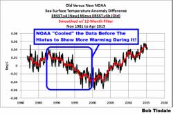 Srovnání starých a nových dat. Co NOAA s daty udělala. Období kolem 2000 uměle ochladila. Asi o 0,04°C. A období okolo 2014 uměle ohřála. Asi o 0,05°C.