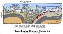 Geologické okolí Mariánského příkopu. Kredit: US government / Wikimedia Commons.