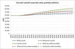 Scénáře netto spotřeby elektřiny prezentované v ASEK.