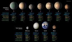 Systém exoplanet okolo červeného trpaslíka TRAPPSIT-1 (zdroj NASA/JPL-Caltech).