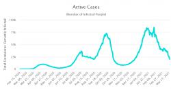 Aktivní případy (počet infikovaných) Izrael.  Zdroj: Worldometer.