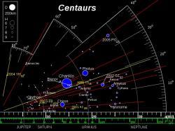 Orbity známých kentaurů. (Kredit: Eurocommuter, CC BY-SA 3.0)