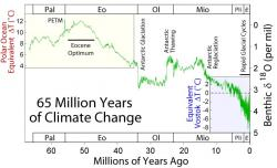 V�voj klimatu od konce druhohor (posledn�ch 65 milion� let). Kredit: Global Warming Art / Wikipedia Commons.