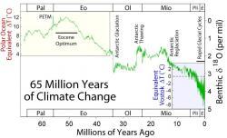 Vývoj klimatu od konce druhohor (posledních 65 milionů let). Kredit: Global Warming Art / Wikipedia Commons.