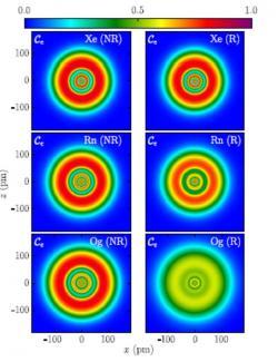 Elektronová lokalizační funkce v elektronových obalech xenonu, radonu a oganessonu vypočtená nerelativisticky (nalevo) a relativisticky (napravo). Je vidět, že pro těžší atomy začínají relativistické vlivy růst a u oganessonu situaci změní dramaticky. Hodnota lokalizační funkce blízká 1 je pro plně lokalizované elektrony (rozvinutý systém hladin a slupek), její hodnota 0,5 ukazuje na existenci v podobě elektronového fermiho plynu (Zdroj P. Jerabek et al: Physical Review Letters 120, 053001 (2018))