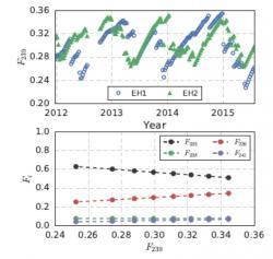 Na horním obrázku je zaznamenán podíl plutonia 239 na štěpení u neutrin zachycených ve dvou detektorových sestavách, které byly v blízkosti různých reaktorů tak, jak se měnil v průběhu tří a půl roku měření. Velice dobře jsou vidět změny při výměně paliva. Na dolním obrázku je pak vidět, jak se se změnou podílu izotopu 239 na štěpení mění podíl ostatních izotopů uranu a transuranů. (Zdroj arXiv:1704.01082v1).