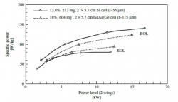 Nejdůležitějším parametrem pro kosmické solární panely je kvůli vysoké ceně za dopravu na oběžnou dráhu výkon na kg hmotnosti. Ten roste svelikostí panelu, i když se postupně růst zpomaluje. Vgrafu je současná situace pro křemíkové a galium arsenidové články. BOL je situace na začátku životnost a EOL pak na jeho konci. (Zdroj Sheila Bailey and Ryne Raffaelle: kapitola Space Solar Cells and Arrays vknize vydané nakladatelstvím John Wiley & Sons)