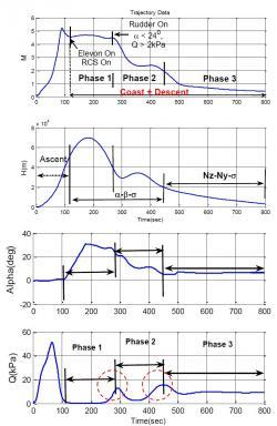 Očekávané křivky sledovaných veličin. Odshora dolů – Rychlost (Mach), výška, úhel náběhu, dynamický tlak.  Zdroj: spaceflight101.com/