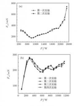 Závislost tahu na dodávaném výkonu při dvou sériích měření (zdroj Yang Juan,Wang Yu-Quan,Li Peng-Fei et al. : Net thrust measurement of propellantless microwave thrusters, Acta Phys. Sin, 2012, 61(11): 110301)