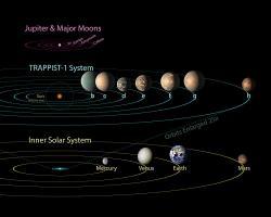 Populární systém TRAPPIST-1 a Sluneční soustava. Kredit: NASA/JPL-Caltech.
