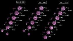 Tři případy rozpadu prvku 113 získaných metodou studené fúze v laboratoři RIKEN (zdroj stránky laboratoře RIKEN).