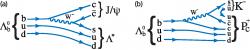 Jednou z možných cest produkce pentakvarku Pc+ je rozpad baryonu Λb0
