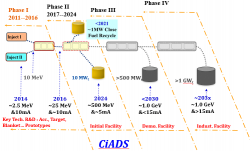 Plán čínské cesty k urychlovačem řízených transmutačních technologií (zdroj Zhijun Wang et al: The Status of CIADS superconducting Linac, IPAC, prosinec 2019).