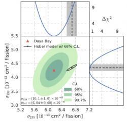 Srovnání experimentálních pozorování a modelových předpovědí pro emise neutrin na jedno štěpení. Zde je zobrazeno ve formě pravděpodobnosti reakce neutrina na protonu, která vede k produkci pozitronu, při jednom štěpení daného nuklidu. Na ose x jde o uran 235 a na ose y jde o plutonium 239. Červeně je výsledek z Daya Bay, různě temnou zelenou barvou pak hranice nejistoty 1σ, 2σ a 3σ. Černě pak je modelový výpočet s vyznačenou hranicí 1σ. Číselně jsou uvedeny hodnoty pravděpodobností také pro nuklidy uran 238 a americium 241. (Zdroj arXiv:1704.01082v1).